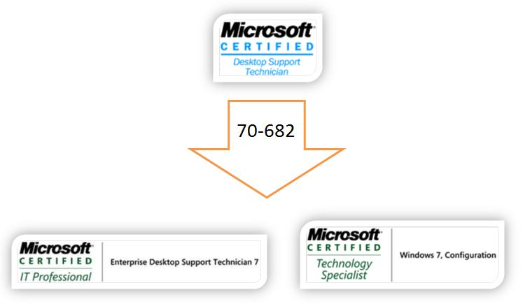 Its Alive Windows 7 Edst Upgrade Exam Now Available Learning