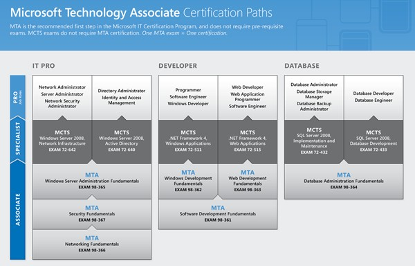 microsoft certification tree