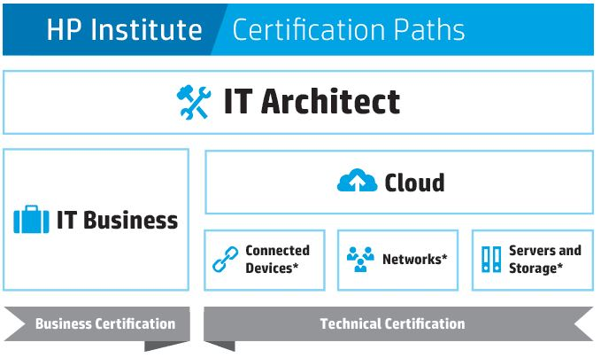 The need for the HP ATA - Learning Digital /by/ Zeshan Sattar
