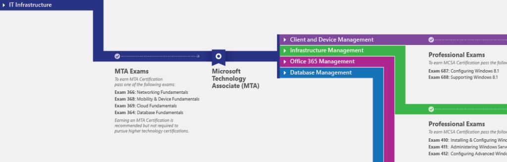 IT Academy Roadmap - October 2014